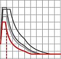 Graphique de courbes